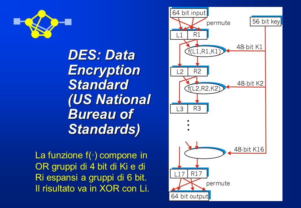 DES: Data Encryption Standard (US National Bureau of Standards)