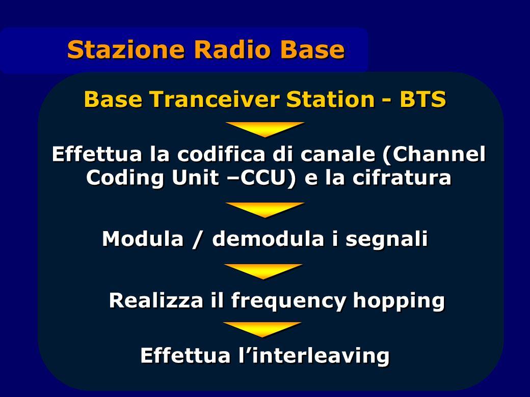 Stazione Radio Base Base Tranceiver Station - BTS