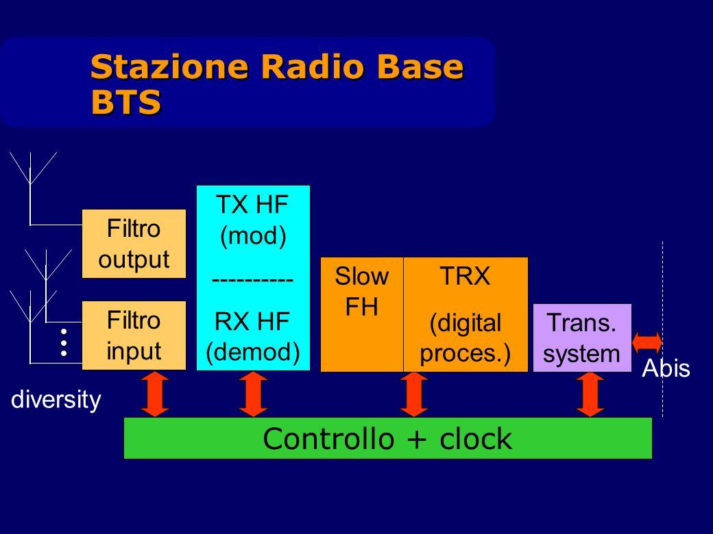 Stazione Radio Base BTS