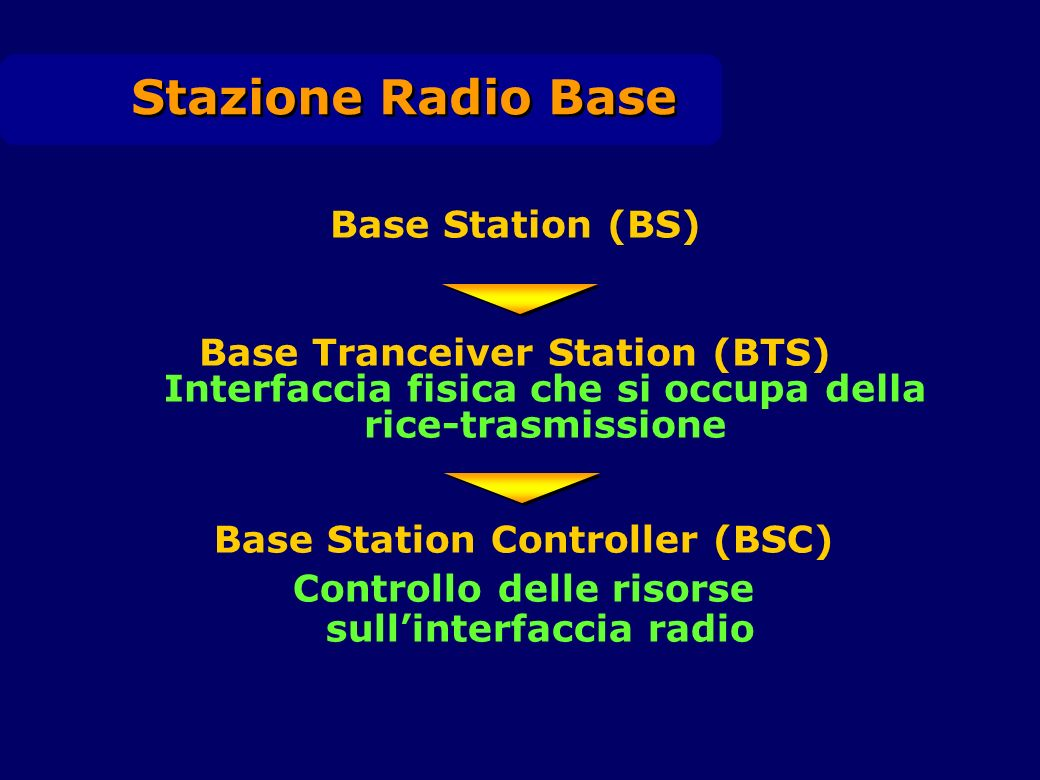 Stazione Radio Base Base Station (BS)