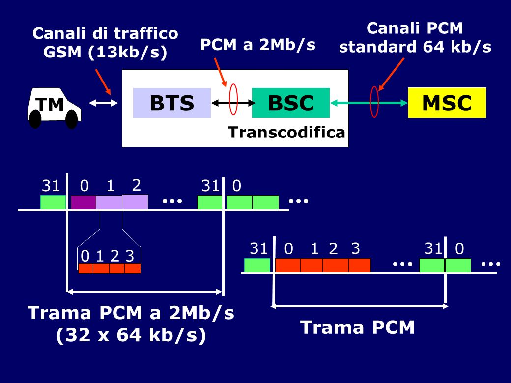 Canali PCM standard 64 kb/s Canali di traffico GSM (13kb/s)