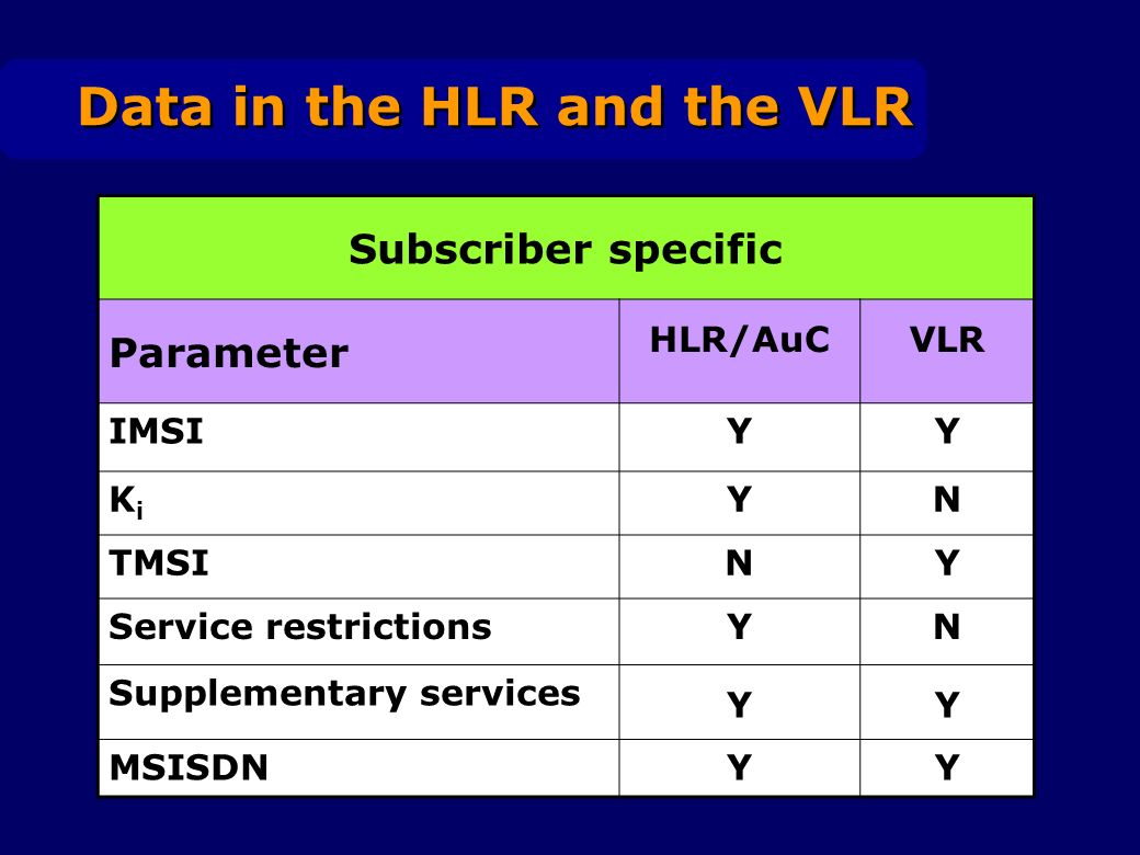 Data in the HLR and the VLR