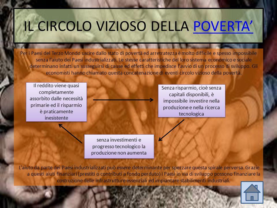 IL CIRCOLO VIZIOSO DELLA POVERTA'