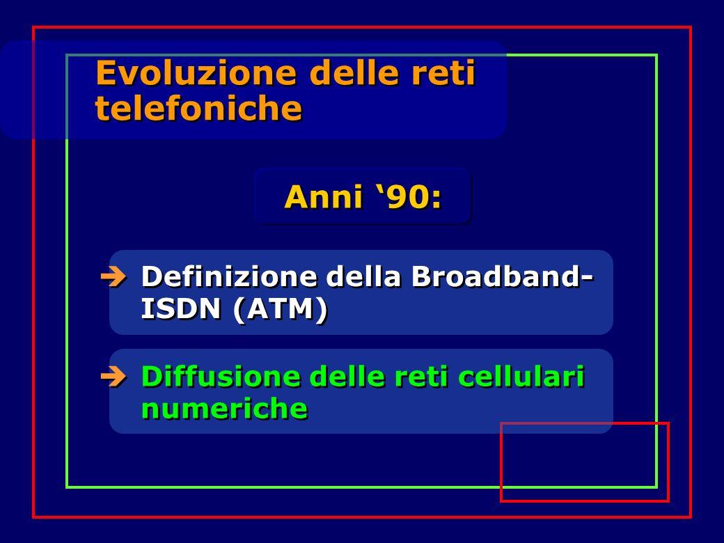 Evoluzione delle reti telefoniche Anni '90: