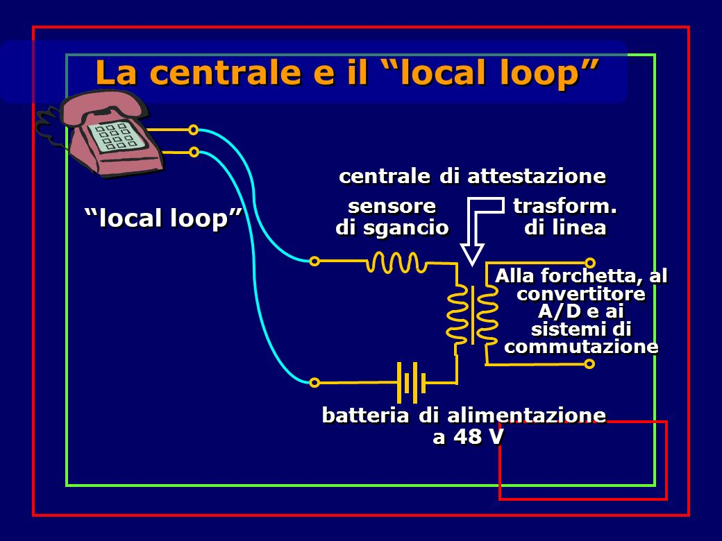 La centrale e il local loop