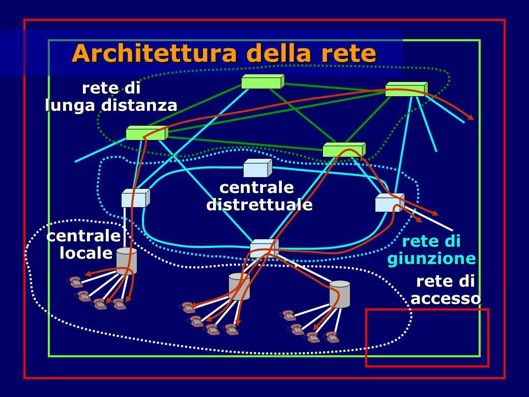 Architettura della rete