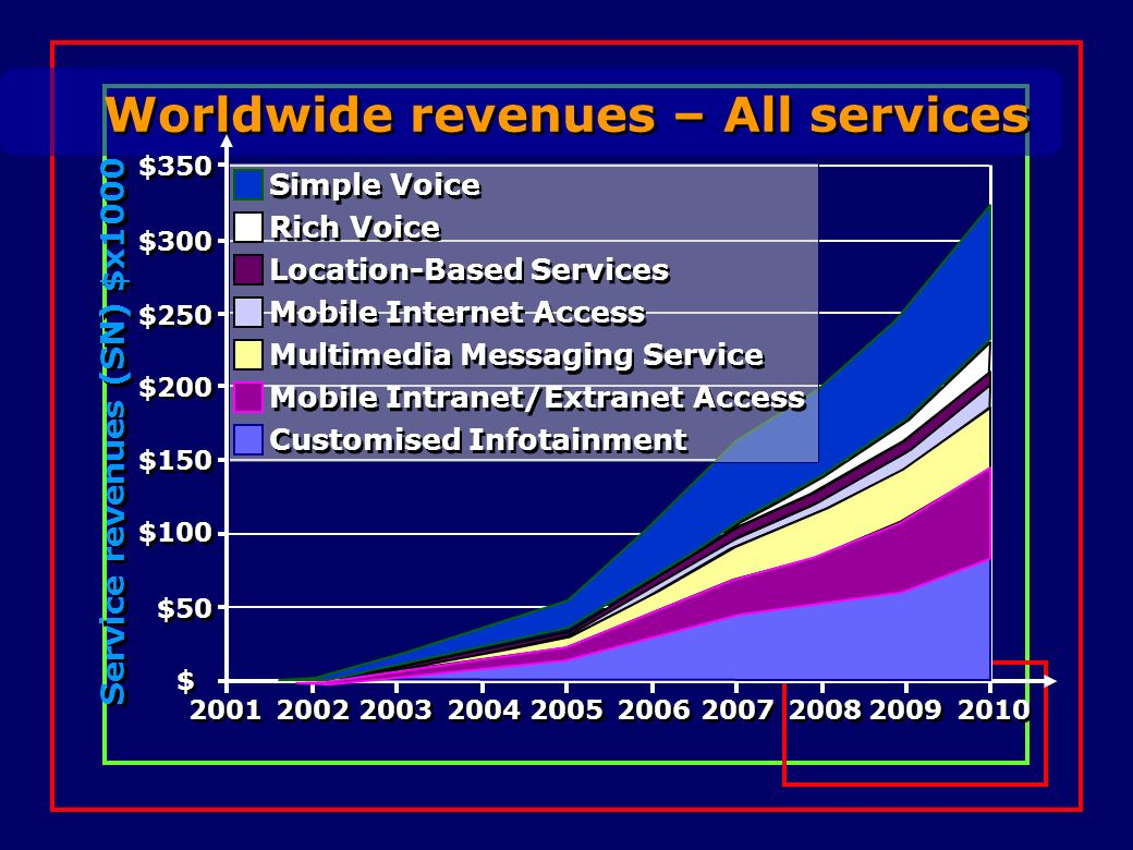 Worldwide revenues – All services