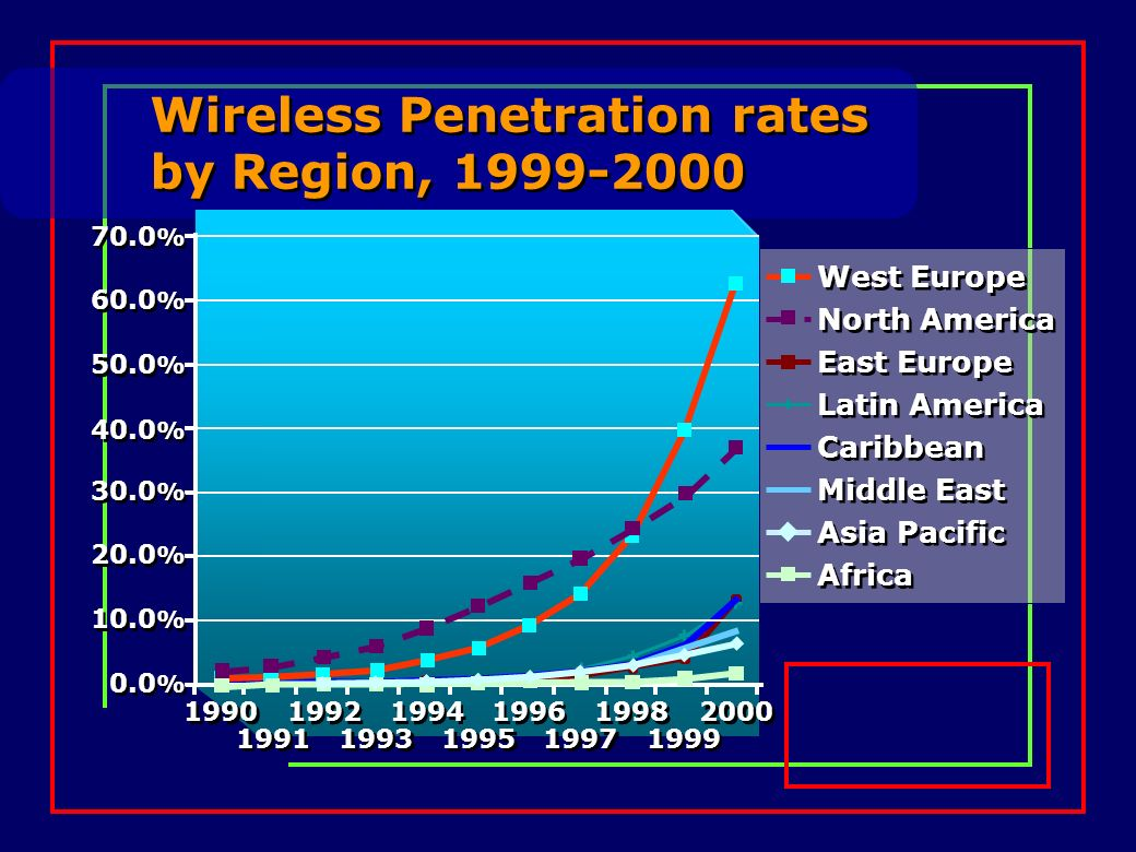 Wireless Penetration rates by Region, 1999-2000