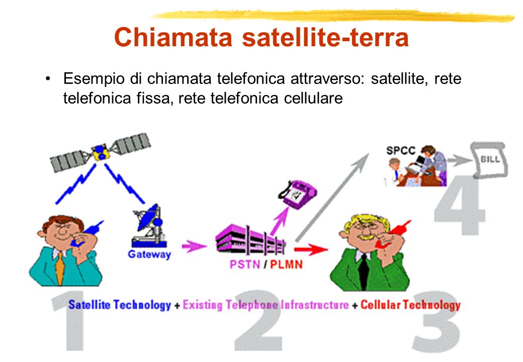 Chiamata satellite-terra