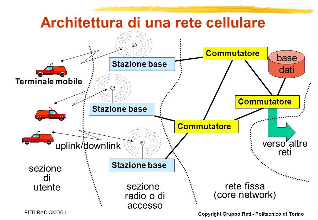 Architettura di una rete cellulare
