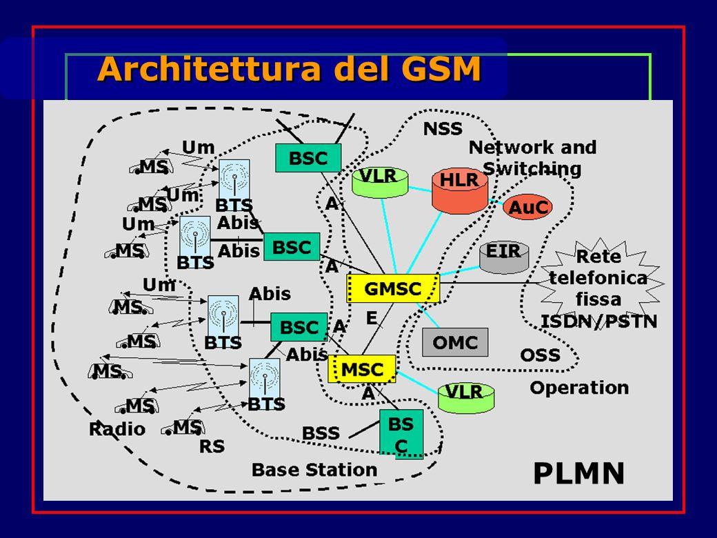 Architettura del GSM PLMN