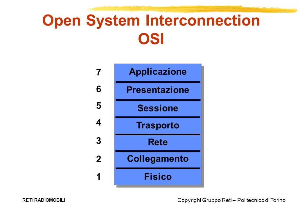 Open System Interconnection OSI
