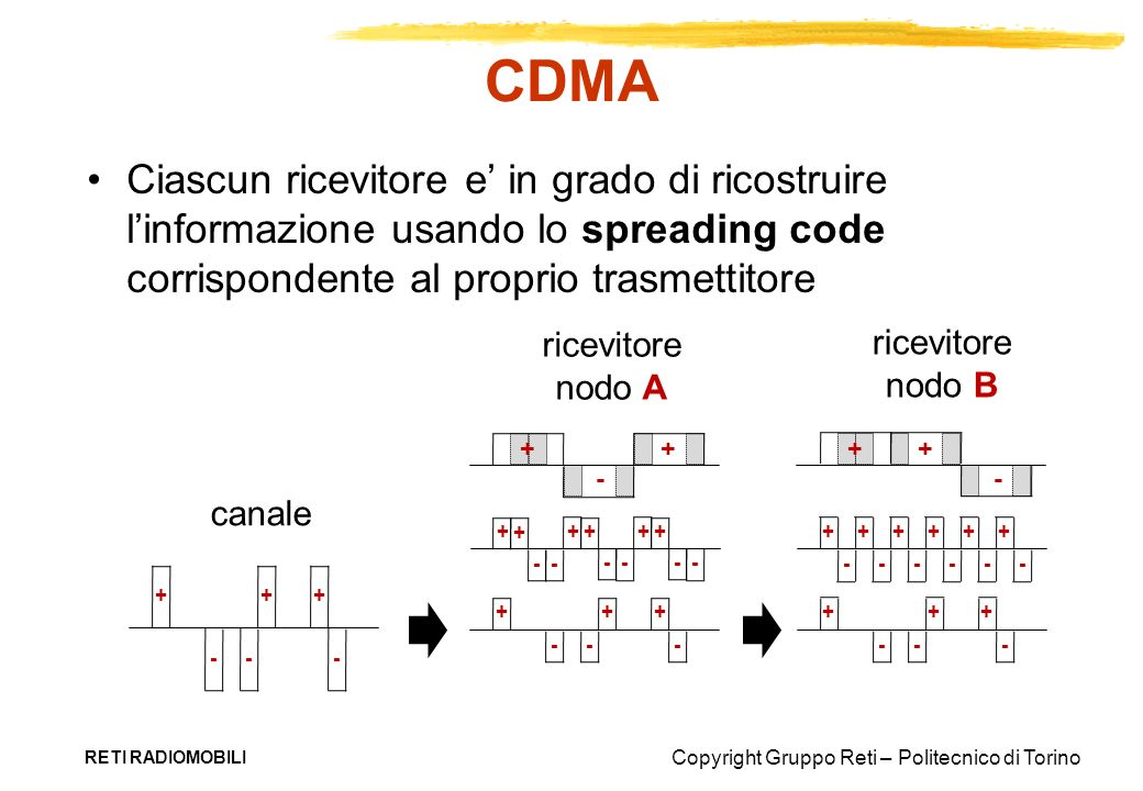 CDMACiascun ricevitore e' in grado di ricostruire l'informazione usando lo spreading code corrispondente al proprio trasmettitore.