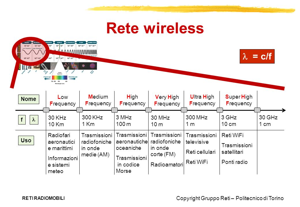 Rete wireless l = c/f Low Frequency Medium Frequency High Frequency