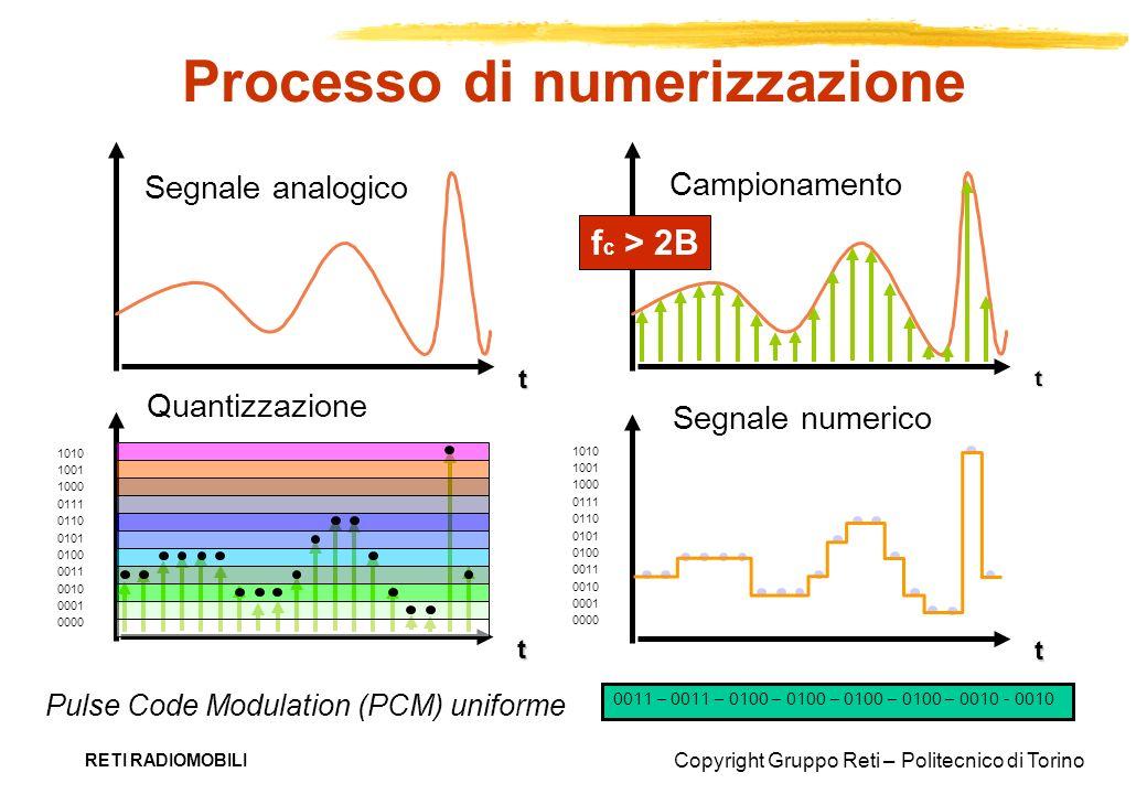 Processo di numerizzazione