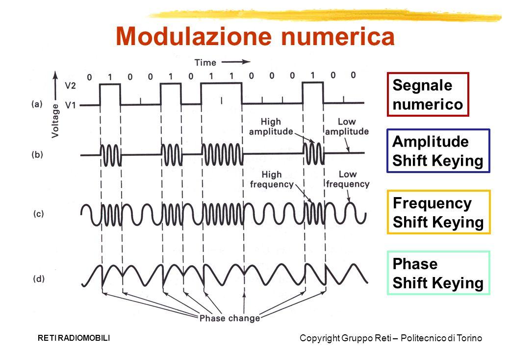 Modulazione numerica Segnale numerico Amplitude Shift Keying Frequency