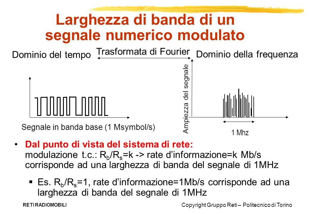 Larghezza di banda di un segnale numerico modulato
