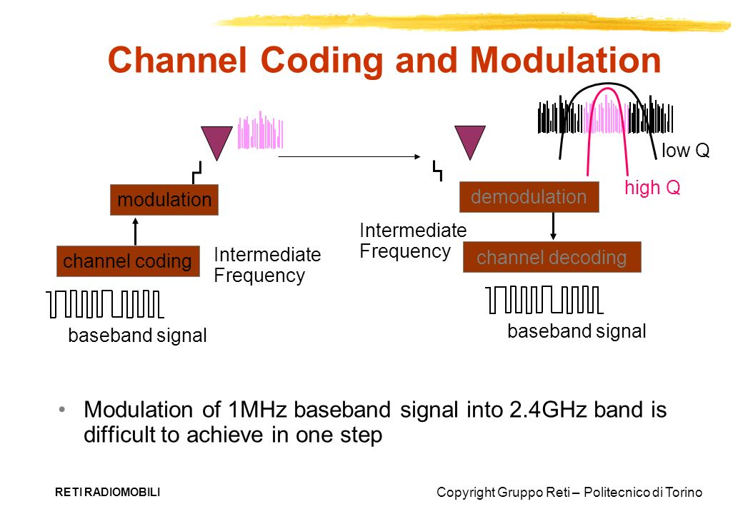 Channel Coding and Modulation