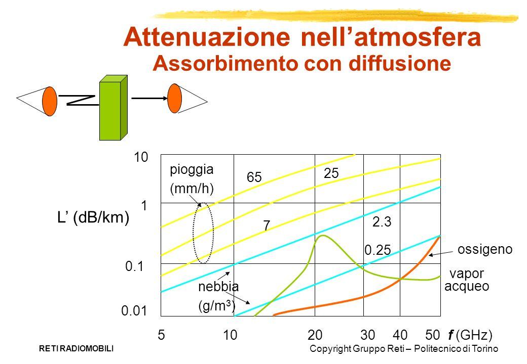 Attenuazione nell'atmosfera Assorbimento con diffusione