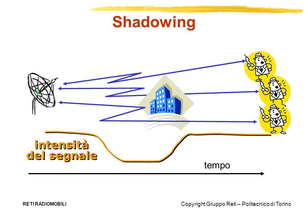 Shadowing intensità del segnale tempo RETI RADIOMOBILI