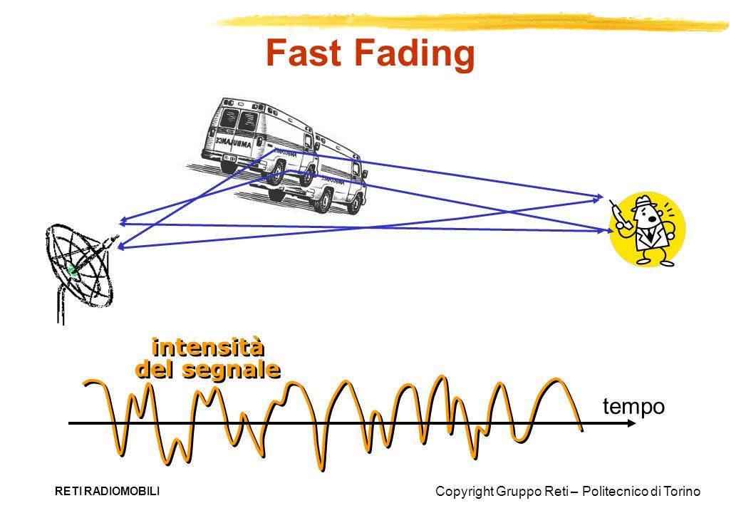 Fast Fading intensità del segnale tempo RETI RADIOMOBILI