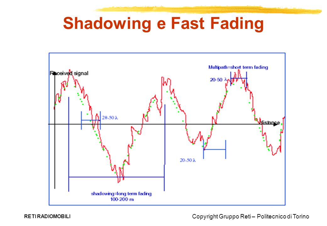 Shadowing e Fast Fading