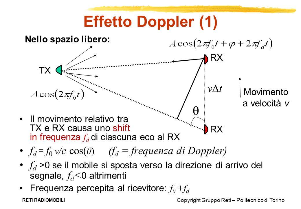 Effetto Doppler (1)  vΔt