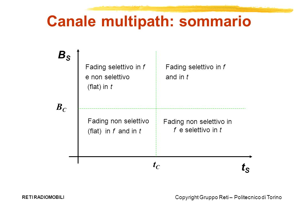Canale multipath: sommario