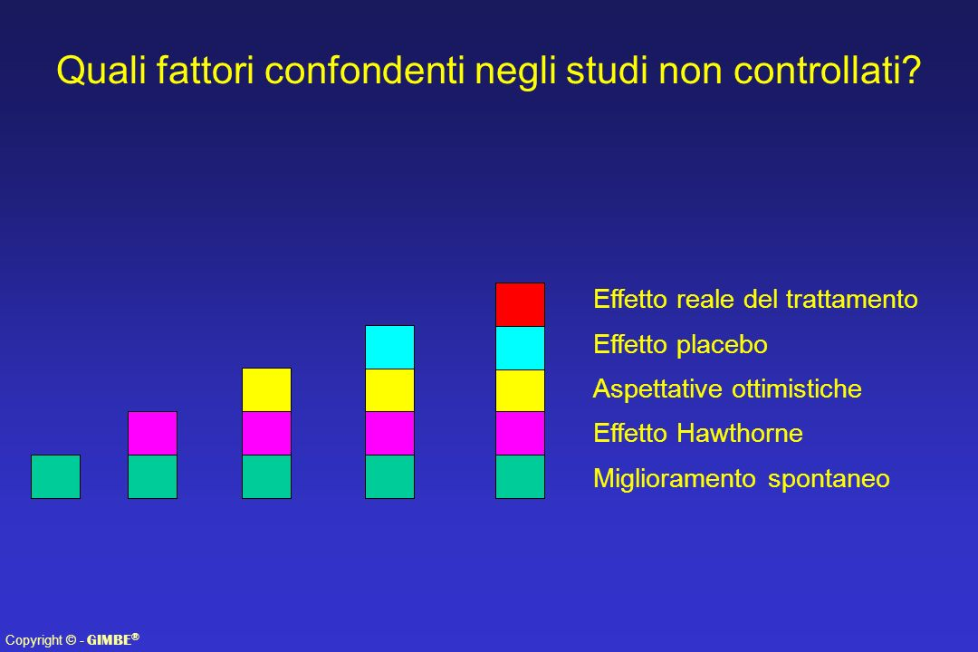 Quali fattori confondenti negli studi non controllati