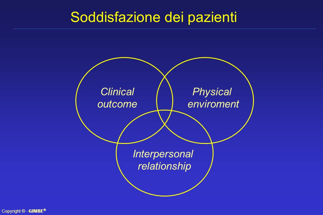 Soddisfazione dei pazienti
