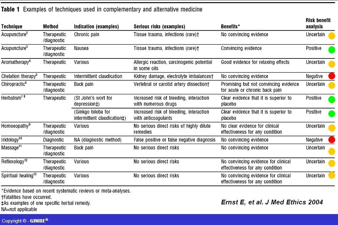 Ernst E, et al. J Med Ethics 2004