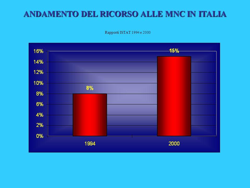 ANDAMENTO DEL RICORSO ALLE MNC IN ITALIA