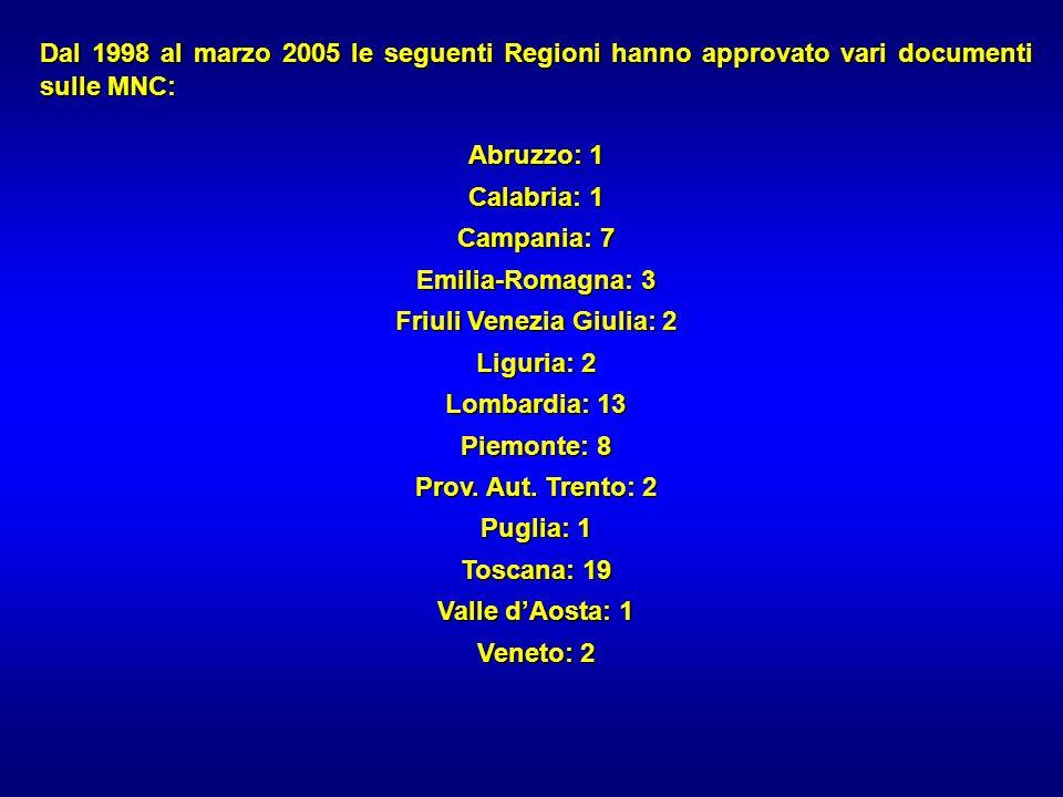 Friuli Venezia Giulia: 2