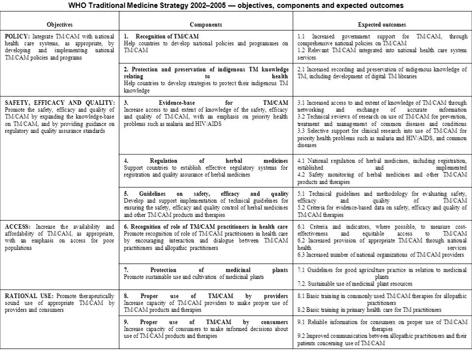 WHO Traditional Medicine Strategy 2002–2005 — objectives, components and expected outcomes