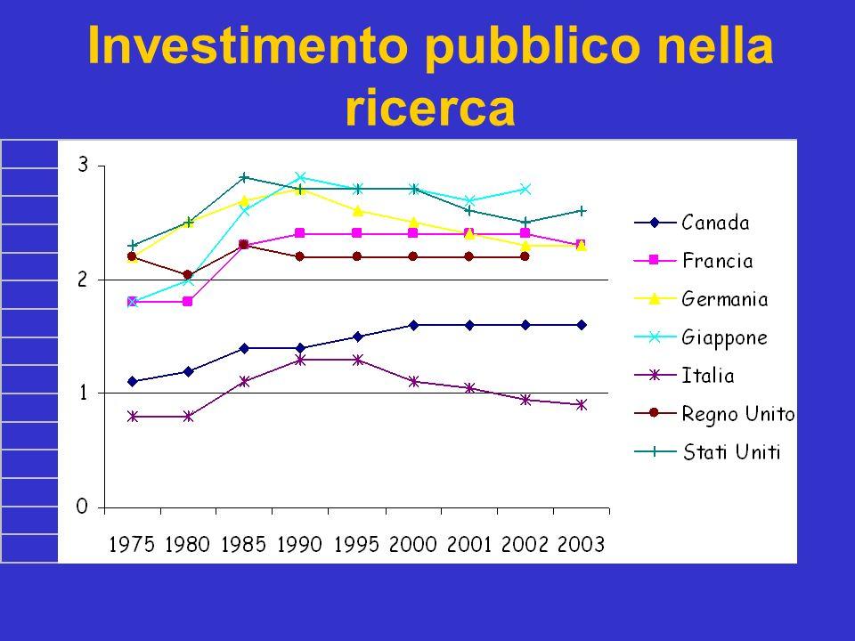 Investimento pubblico nella ricerca