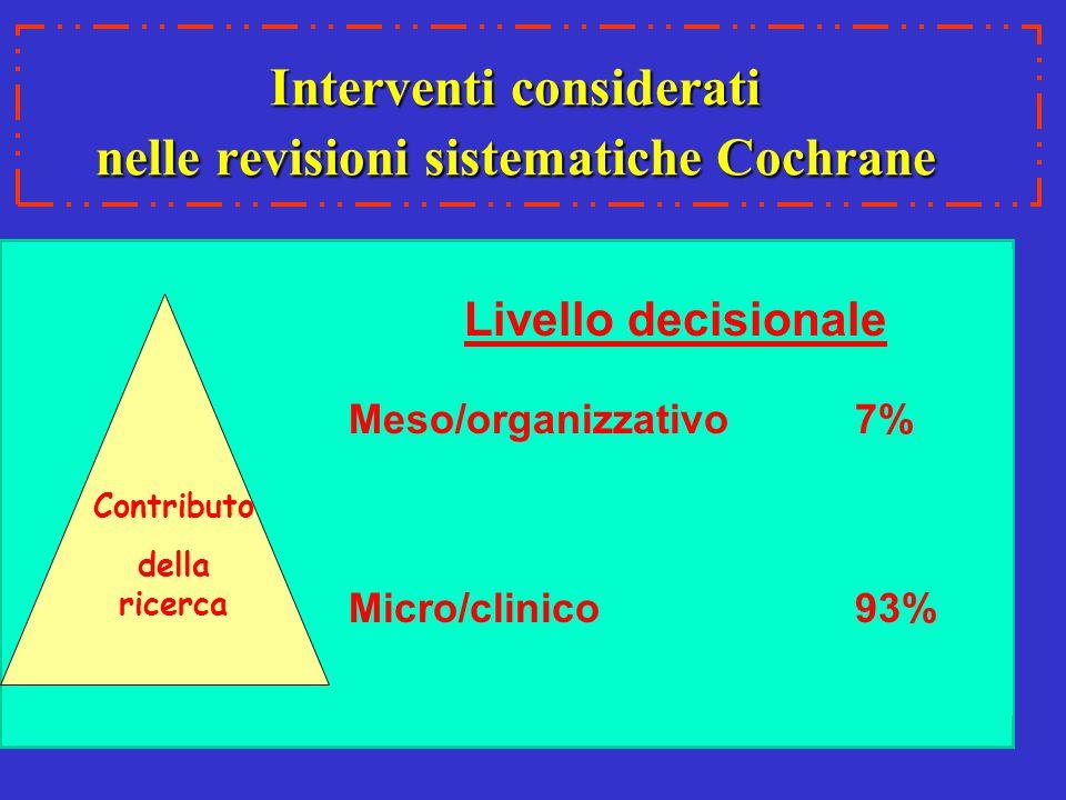 Interventi considerati nelle revisioni sistematiche Cochrane