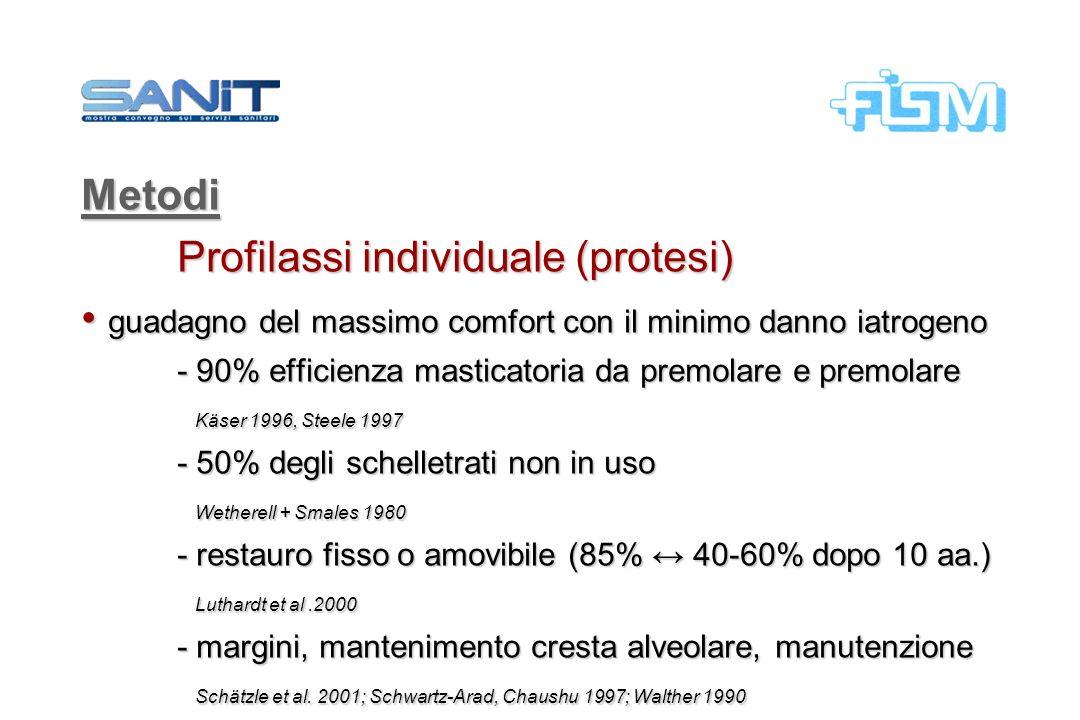 Profilassi individuale (protesi)