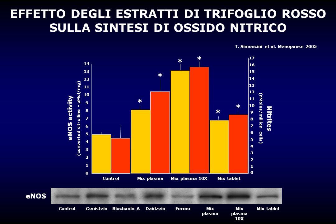 EFFETTO DEGLI ESTRATTI DI TRIFOGLIO ROSSO SULLA SINTESI DI OSSIDO NITRICO