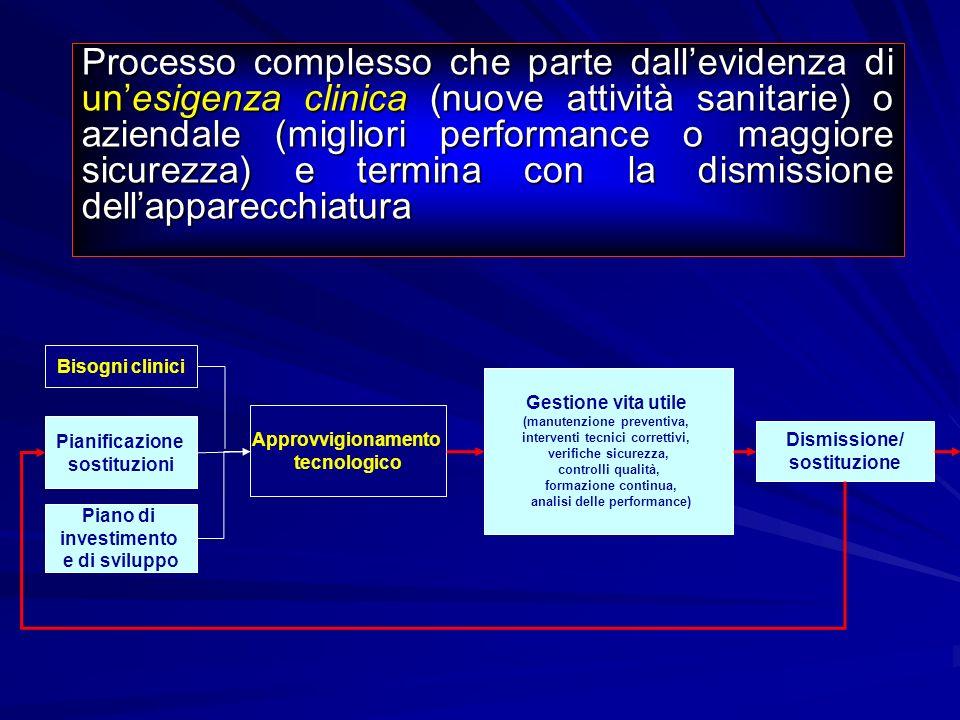Processo complesso che parte dall'evidenza di un'esigenza clinica (nuove attività sanitarie) o aziendale (migliori performance o maggiore sicurezza) e termina con la dismissione dell'apparecchiatura