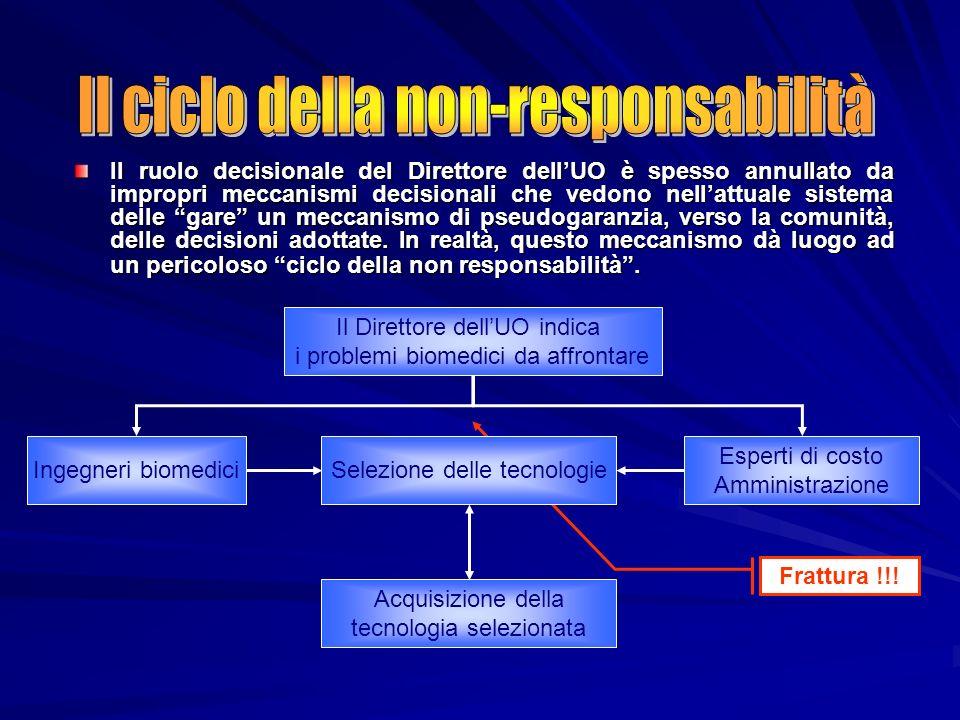 Il ciclo della non-responsabilità