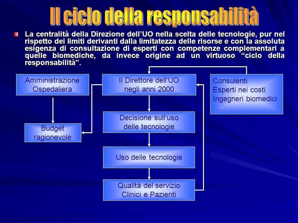 Il ciclo della responsabilità