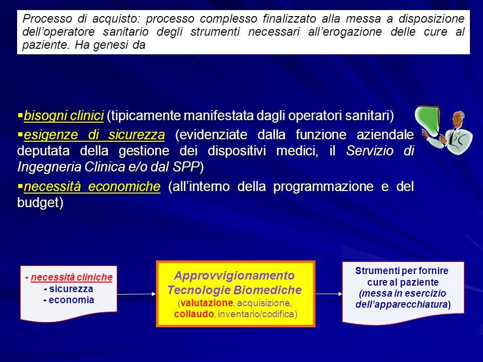 Tecnologie Biomediche dell'apparecchiatura)