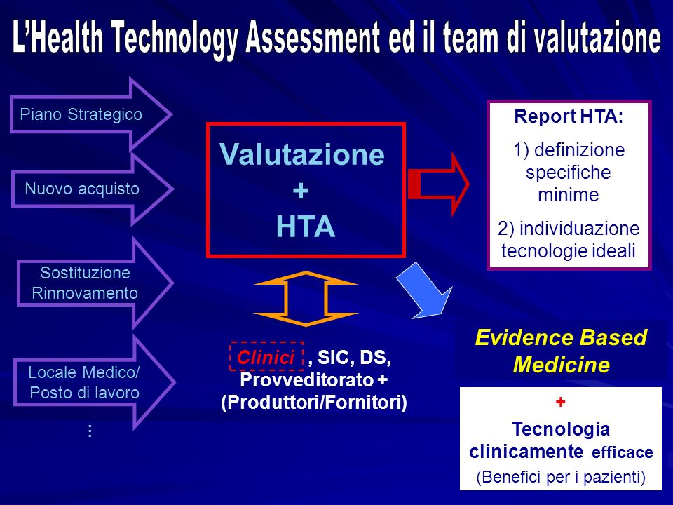 L'Health Technology Assessment ed il team di valutazione