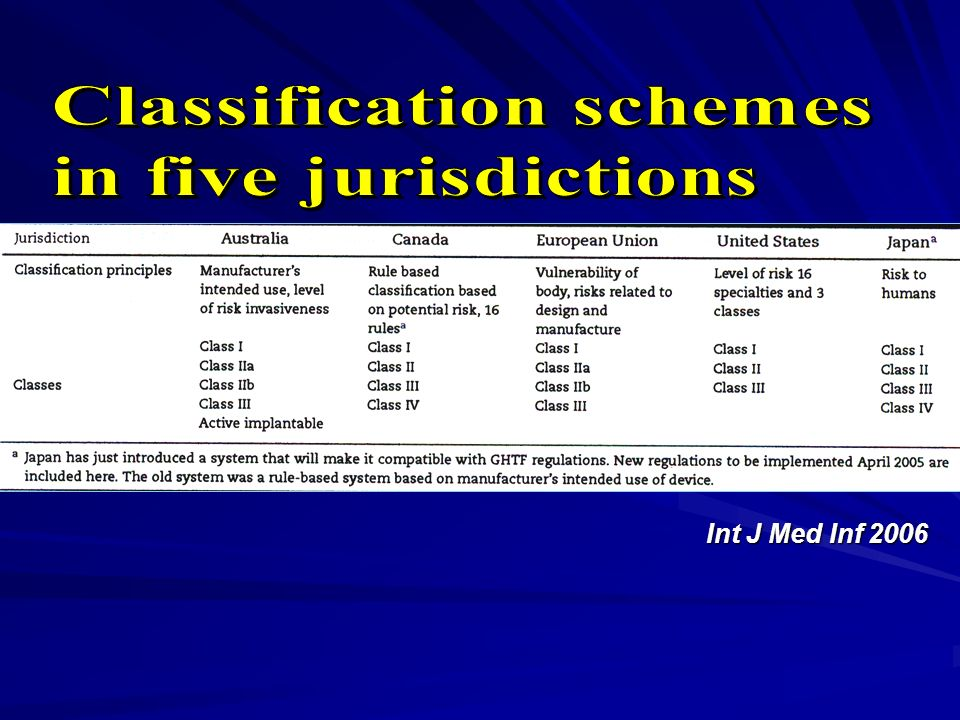 Classification schemes in five jurisdictions