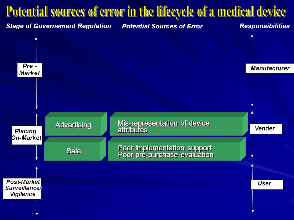 Potential sources of error in the lifecycle of a medical device