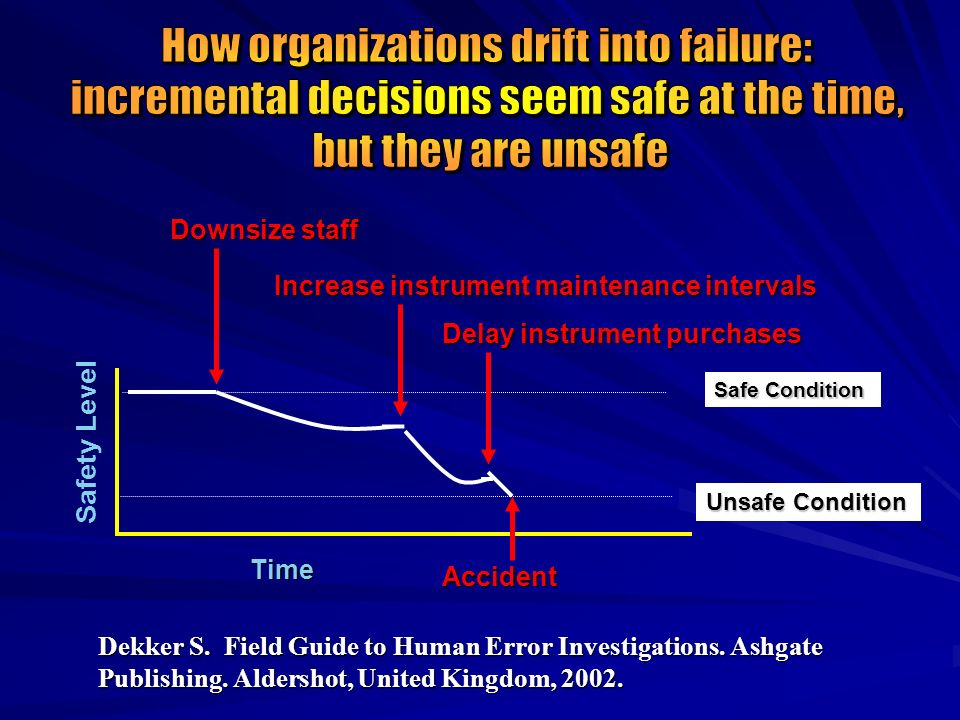 How organizations drift into failure: