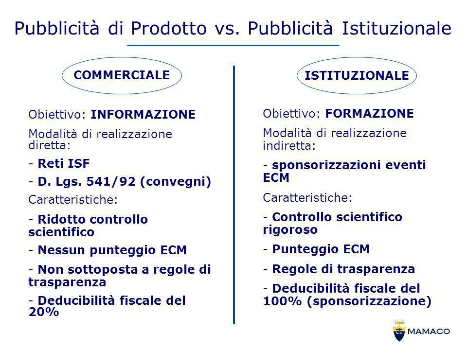 Pubblicità di Prodotto vs. Pubblicità Istituzionale