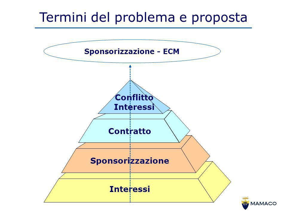 Sponsorizzazione - ECM