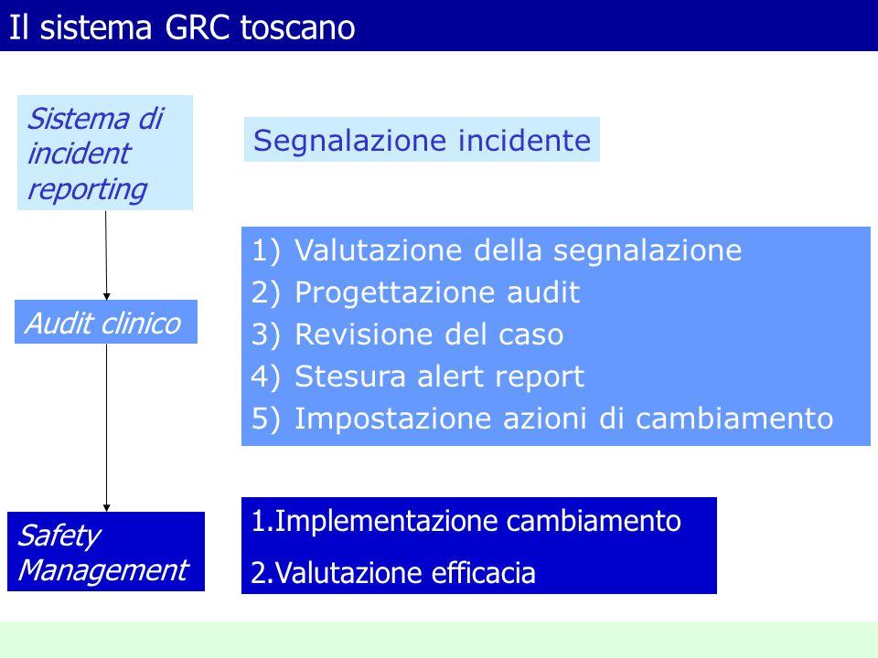 Il sistema GRC toscano Sistema di incident reporting