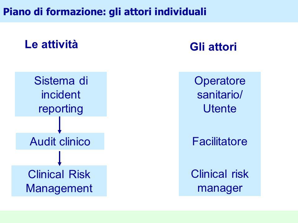 Sistema di incident reporting Operatore sanitario/ Utente